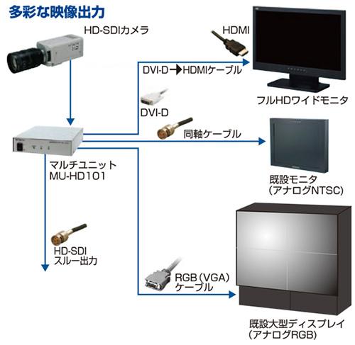 HD-SDeyeシリーズ:株式会社 日...
